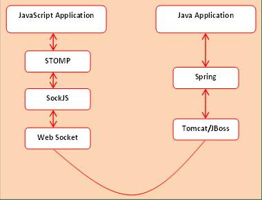 Browser Agnostic Websockets Using Spring Sockjs Maven Stomp And